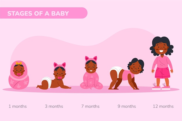 Stadia van een illustratie van een babymeisje