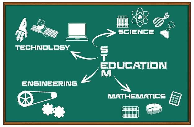 Stam onderwijs mindmap op zwarte bord geïsoleerd