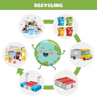 Stappen van afvalrecyclingproces