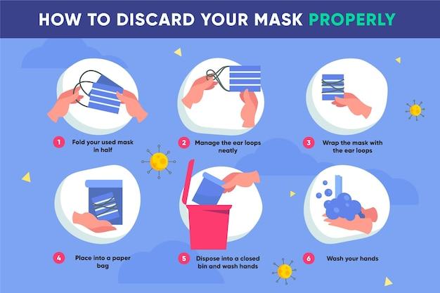 Stappen voor het op de juiste manier weggooien van een gezichtsmasker