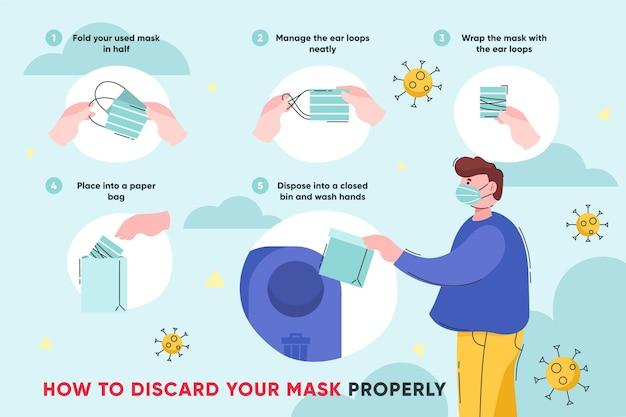 Stappen voor het weggooien van een gezichtsmasker