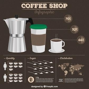 Starbucks infografie