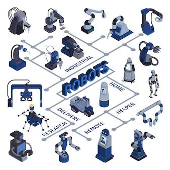 Stroomdiagram van robotautomatisering met geïsoleerde afbeeldingen van androïden en industriële apparaten