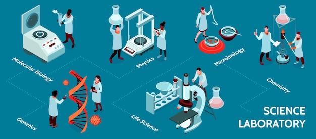 Stroomdiagram wetenschappelijk laboratorium