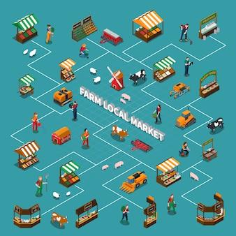 Stroomschema lokale markt