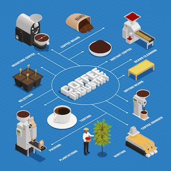 Stroomschema voor de koffie-industrie
