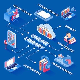Stroomschema voor online bibliotheek