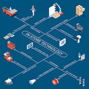 Stroomschema voor winkeltechnologie met adviseur voor robotaflosser en kassier elektronisch prijskaartje anti-diefstal deuren contactloze betaling isometrische pictogrammen