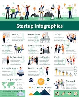 Succesvolle opstartstappen uitgebreide vlakke infographic poster met presentatie van productplanning