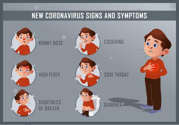 Symptomen en tekenen van covid19, nieuw coronavirus