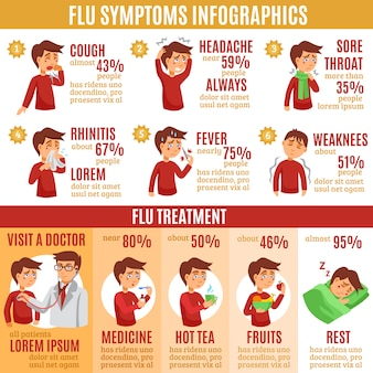 Symptomen griep en behandeling infographics banner