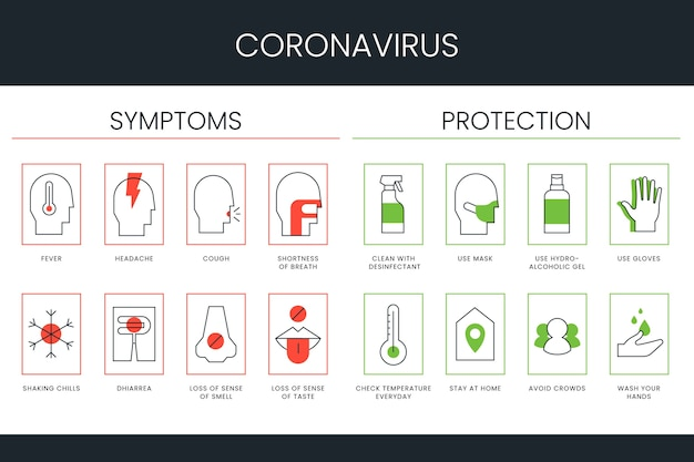 Symptomen van coronavirus infographic collectie cocnept