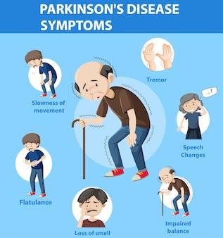 Symptomen van de ziekte van parkinson