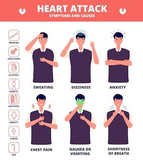 Symptomen van een hartaanval. ziektesymptomen, gezondheidsbrochure. pijn op de borst en angst, duizeligheid en zweten. vector medische infographic. hartaanval, ziekte gezondheid, infographic cardiologie illustratie