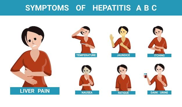 Symptomen van hepatitis abc set. karakter met manifestaties van leverontsteking hoge koorts met geelverkleuring van de huid pijn aan de zijkant en misselijkheid met gebrek aan eetlust. vector cartoon ziekte.