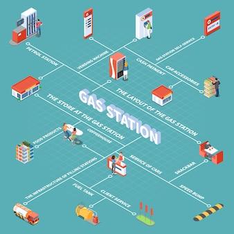 Tankstationobjecten en verschillende services voor klanten isometrische stroomdiagram vectorillustratie