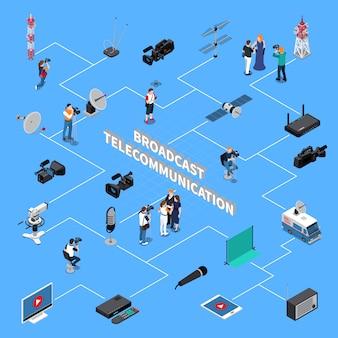 Telecommunicatie isometrisch stroomdiagram