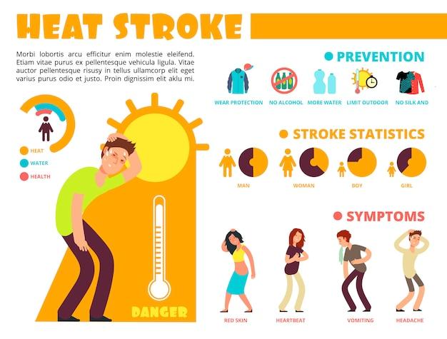 Temperatuurwarmte, verschillende methoden van bescherming tegen de zonnesteek en infographics van symptomen met stripfiguren