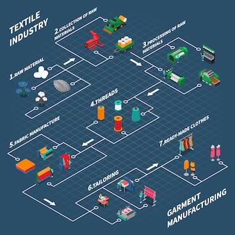 Textiel industrieel isometrisch stroomdiagram