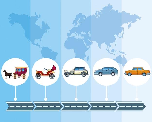 Tijdlijn voor evolutie van transport en voertuigen