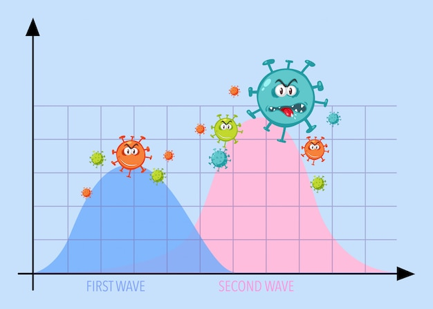 Twee golf van coronavirus pandemie grafiek met coronavirus iconen