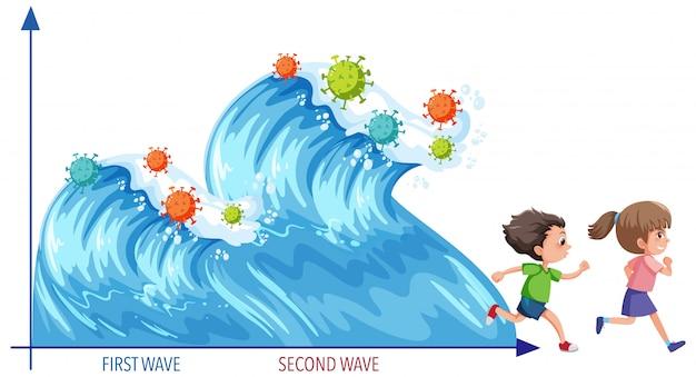 Twee golf van coronavirus-pandemie in zeegolfstijl met coronaviruspictogrammen en twee kinderen die wegrennen van golven