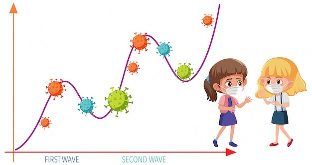 Twee golf van coronavirus pandemische grafiek met coronavirus pictogrammen en meisje met masker