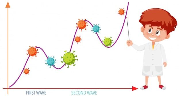 Twee golf van coronavirus pandemische grafiek met coronaviruspictogrammen en wetenschapper of arts