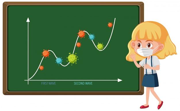 Twee golf van coronavirus pandemische grafiek met coronaviruspictogrammen op bord met meisje met masker