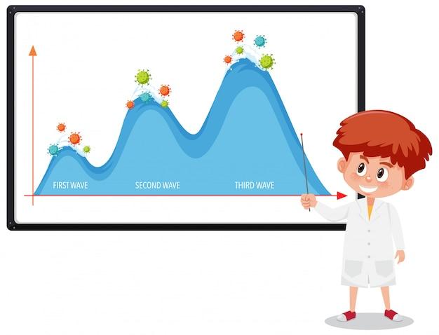 Twee golf van coronavirus pandemische grafiek met coronaviruspictogrammen op whiteboard met wetenschapper of arts