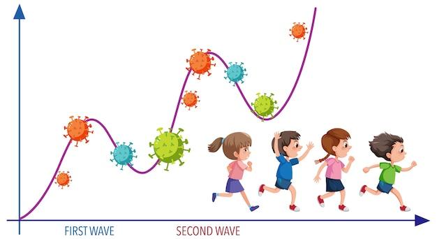 Tweede golf van coronavirus-pandemiegrafiek met coronaviruspictogrammen en rennende kinderen