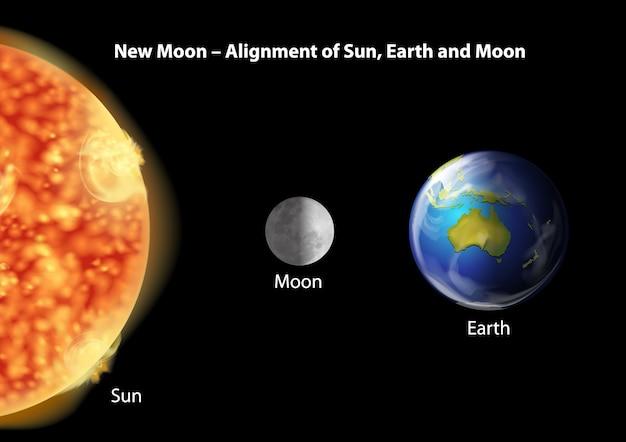 Uitlijning van de aarde, de maan en de zon