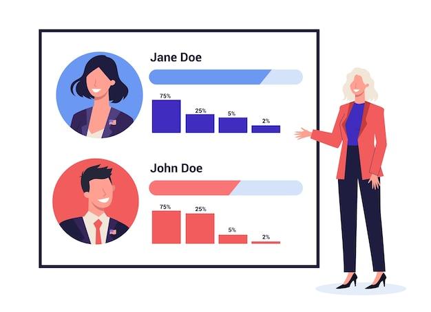 Uitslag van stemmen voor president. grafiek, analysegrafiek. beoordeling van de kandidaat.