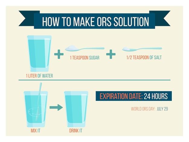 Vector illustratie recept ors oplossing water suiker en zout wereld ors dag