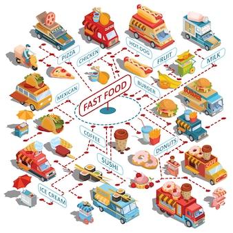 Vector isometrische auto's snelle levering van voedsel- en voedselvrachtwagens, snelkarswagentjes, fastfoodpictogrammen