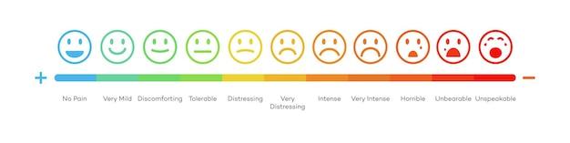 Vector tevredenheid beoordeling niveau gezicht concept feedback schaal emoji vector beoordeling en evaluatie van