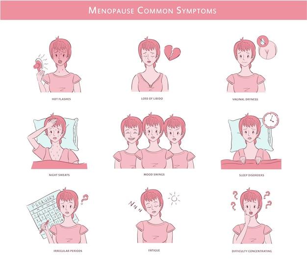 Vectorillustraties met vrouw van middelbare leeftijd ervaren veel voorkomende symptomen van de menopauze