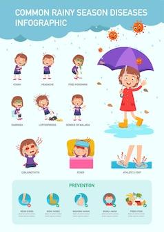 Veel voorkomende ziekten in het regenseizoen infographic