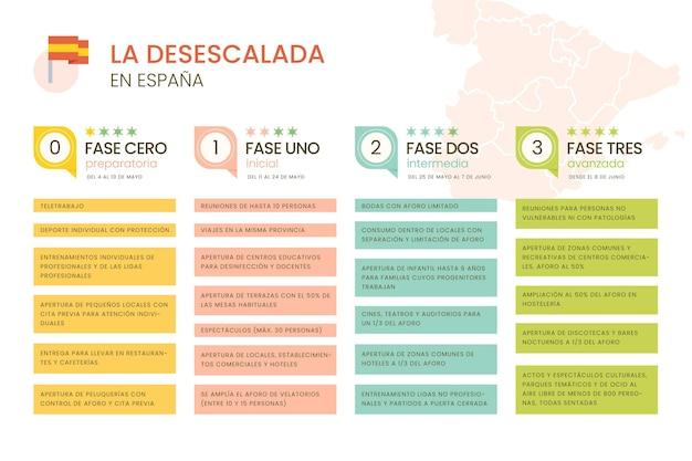 Veiligheidsmaatregelen voor de-escalatie in spanje