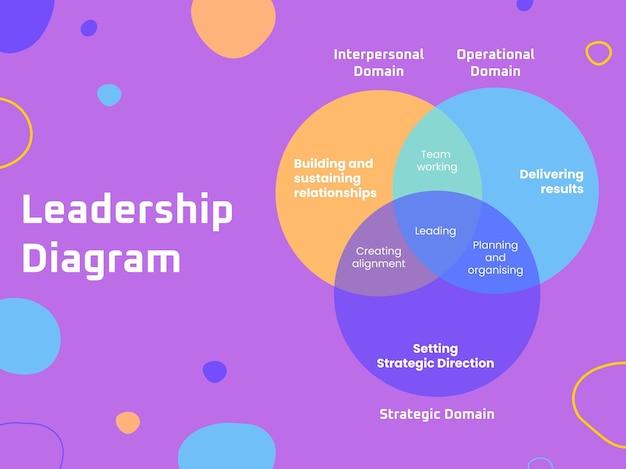 Venn-diagram voor creatieve leiderschapsvaardigheden