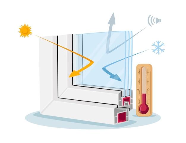 Venster pvc profiel dwarsdoorsnede, infographics presenteren moderne technologie, kunststof glas reflecteert koude en warmte