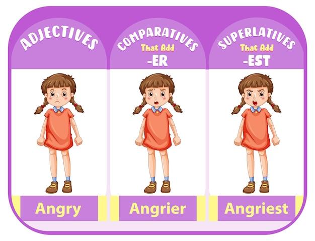 Vergelijkende en overtreffende trap bijvoeglijke naamwoorden voor woord boos