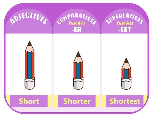 Vergelijkende en overtreffende trap bijvoeglijke naamwoorden voor woord kort