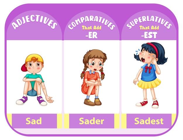 Vergelijkende en overtreffende trap bijvoeglijke naamwoorden voor woord verdrietig