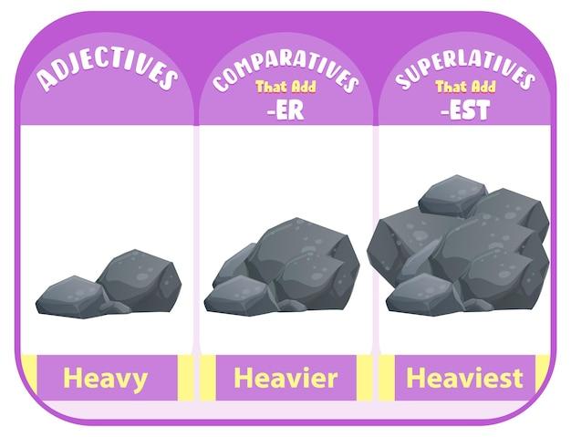 Vergelijkende en overtreffende trap bijvoeglijke naamwoorden voor woord zwaar