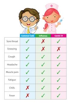 Vergelijking coronavirus verkoudheid en griep