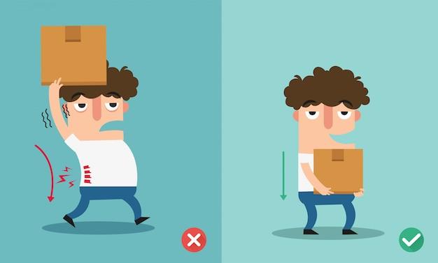 Verkeerde en juiste dragende positie, ongepast of tegen de juiste uitvoering, illustratie