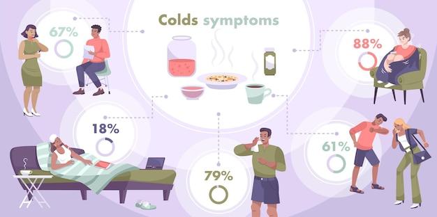 Verkoudheidssymptomen infographic samenstelling met platte menselijke karakters van zieke patiënten cirkeldiagrammen met procentuele tekst