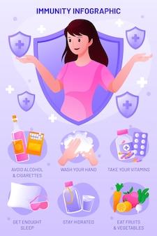 Verloop immuniteit infographic sjabloon