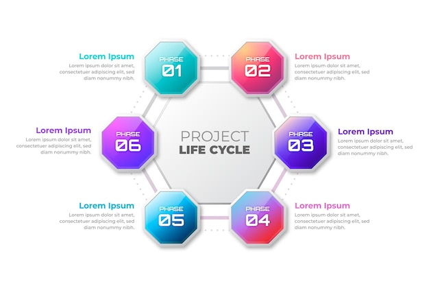 Verloop project levenscyclus
